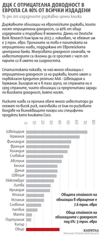 Графика на деня: Държавните облигации с отрицателна доходност в Европа са 40% от всички издадени