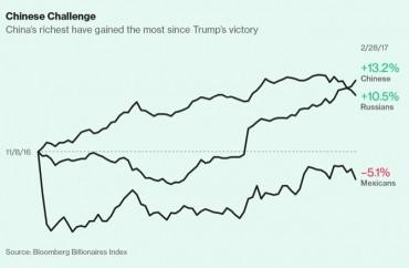 """Най-богатите в света """"цъфтят"""" покрай Тръмп"""