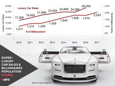 Най-продаваните суперлуксозни автомобили в света