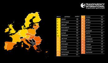 """""""Трансперънси интернешънъл"""": България остава първа в ЕС по усещане за корупция"""