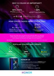 Honor представи проучване за въздействието на цветовете с помощта на Honor 20