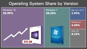 Ъпдейтът до Windows 10 по време на есенните разпродажби струва едва $11,38