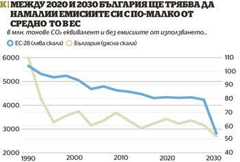 Какво означава за България новият зелен курс