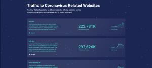 Кои са най-посещаваните уеб сайтове за COVID-19 и как епидемията влияе върху икономиката?