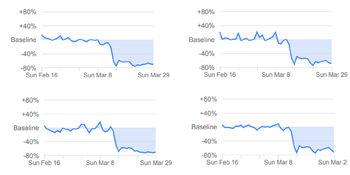 """""""Гугъл"""" показа смразяващия ефект от карантината в България"""